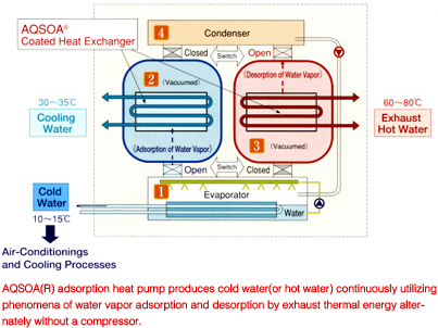 AQSOA® adsorption heat pump produces cold water(or hot water) continuously utilizing phenomena of water vapor adsorption and desorption by exhaust thermal energy alternately without a compressor.