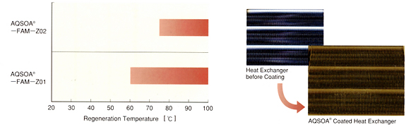 Regeneration Temperature